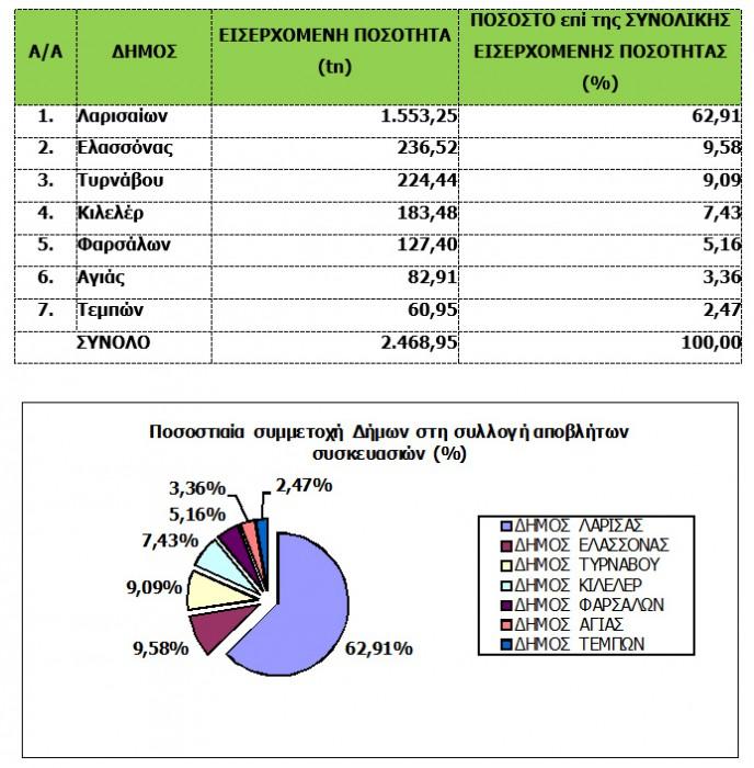 Στατιστικά Παραλαβών ΚΔΑΥ 2014Α
