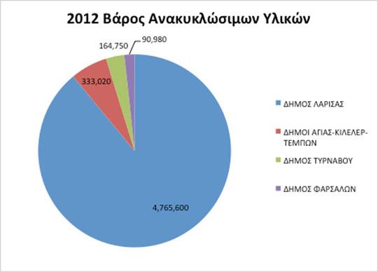 Στατιστικά Παραλαβών ΚΔΑΥ 2012