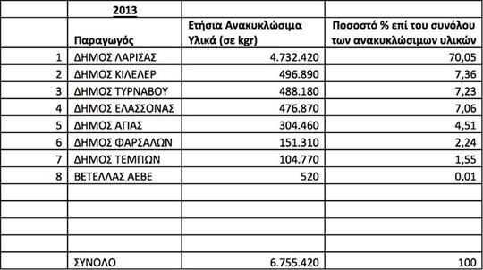 Στατιστικά Παραλαβών ΚΔΑΥ 2013