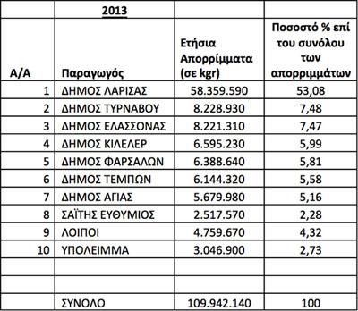 Στατιστικά Παραλαβών ΧΥΤΑ 2013